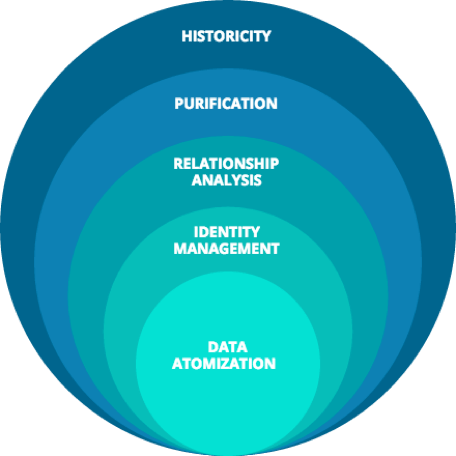 The Data Evolution Process
